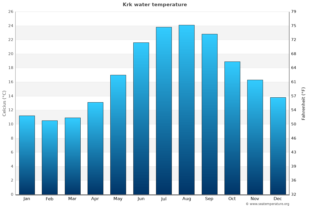 Krk average water temperatures