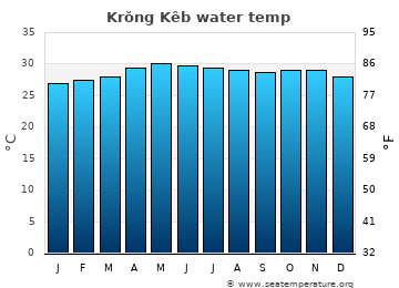 Krŏng Kêb average sea sea_temperature chart