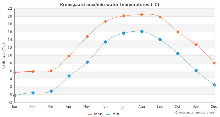 Kronsgaard average maximum / minimum water temperatures