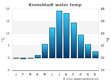 Kronshtadt average sea sea_temperature chart