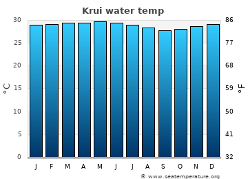 Krui average sea temperature chart