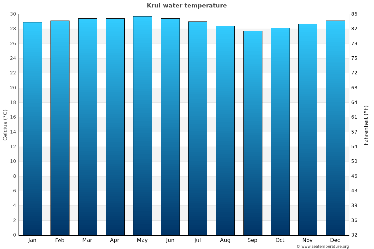 Krui average water temperatures