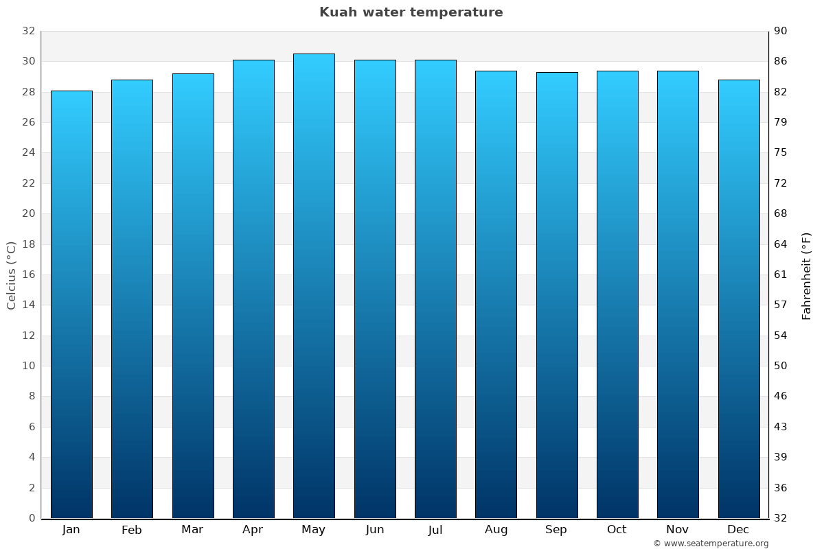 Kuah average water temperatures