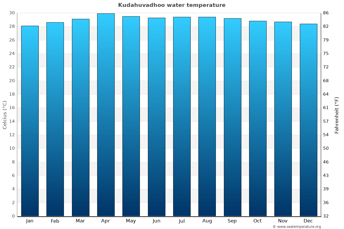 Kudahuvadhoo average water temperatures