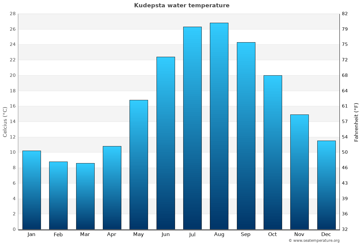 Kudepsta average water temperatures