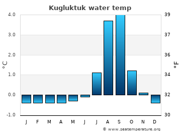 Kugluktuk average sea sea_temperature chart