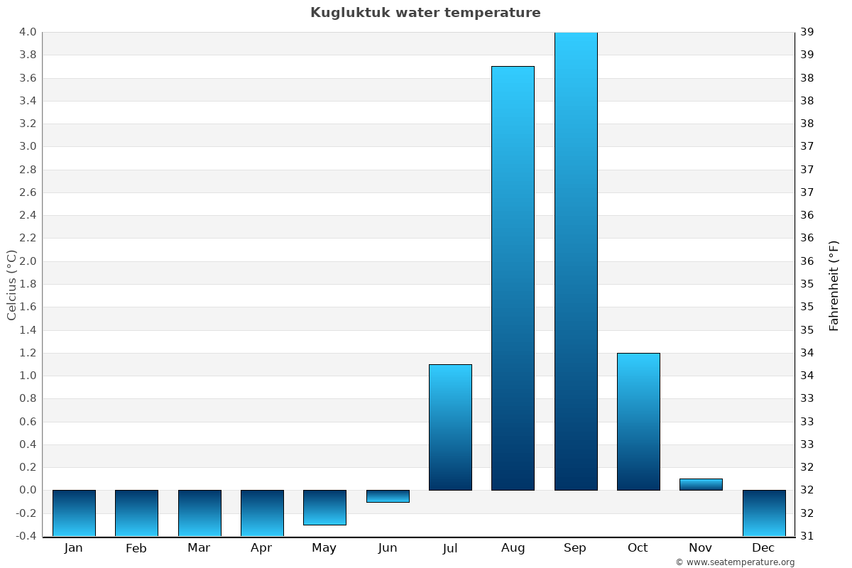 Kugluktuk average water temperatures