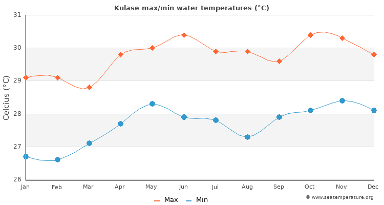 Kulase average maximum / minimum water temperatures