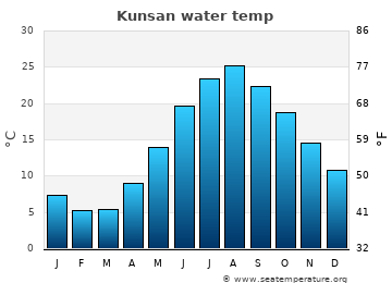 Kunsan average sea sea_temperature chart