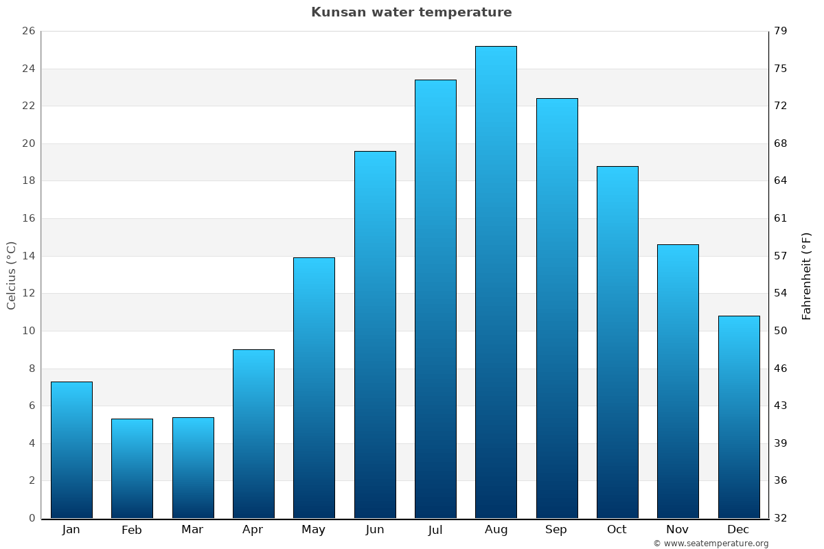Kunsan average water temperatures