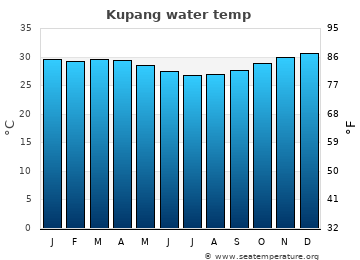 Kupang average sea temperature chart