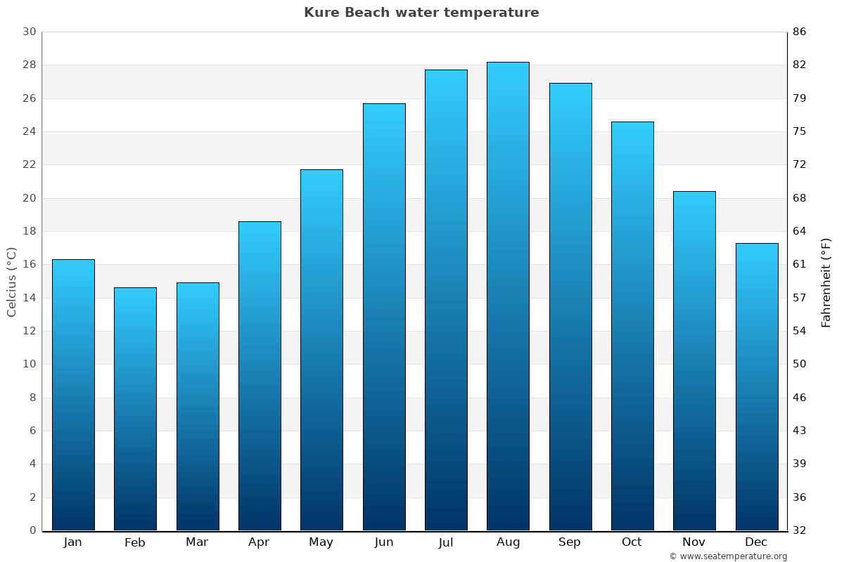 Kure Beach average water temperatures