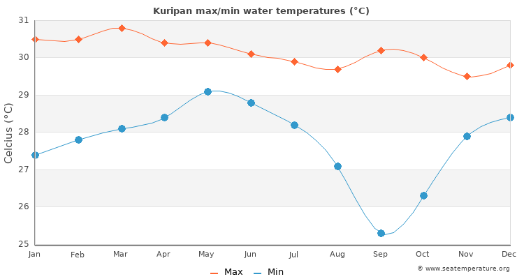 Kuripan average maximum / minimum water temperatures