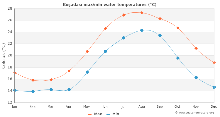 Kuşadası average maximum / minimum water temperatures