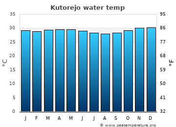 Kutorejo average sea temperature chart