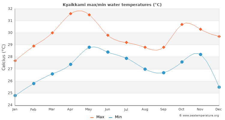 Kyaikkami average maximum / minimum water temperatures