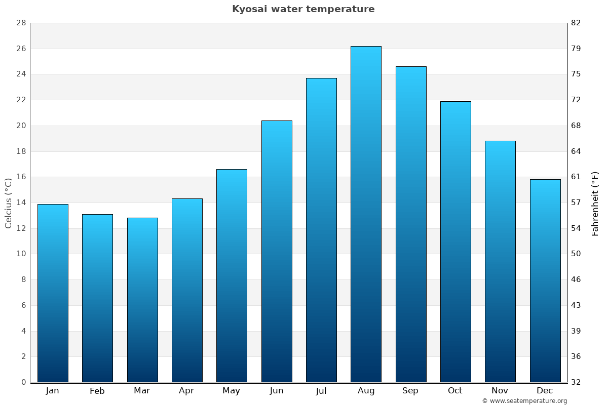 Kyosai average water temperatures