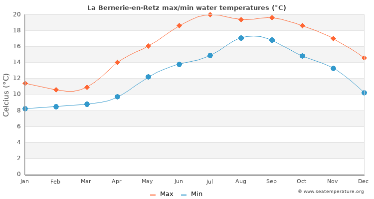 La Bernerie-en-Retz average maximum / minimum water temperatures