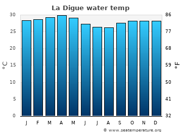 La Digue average sea temperature chart