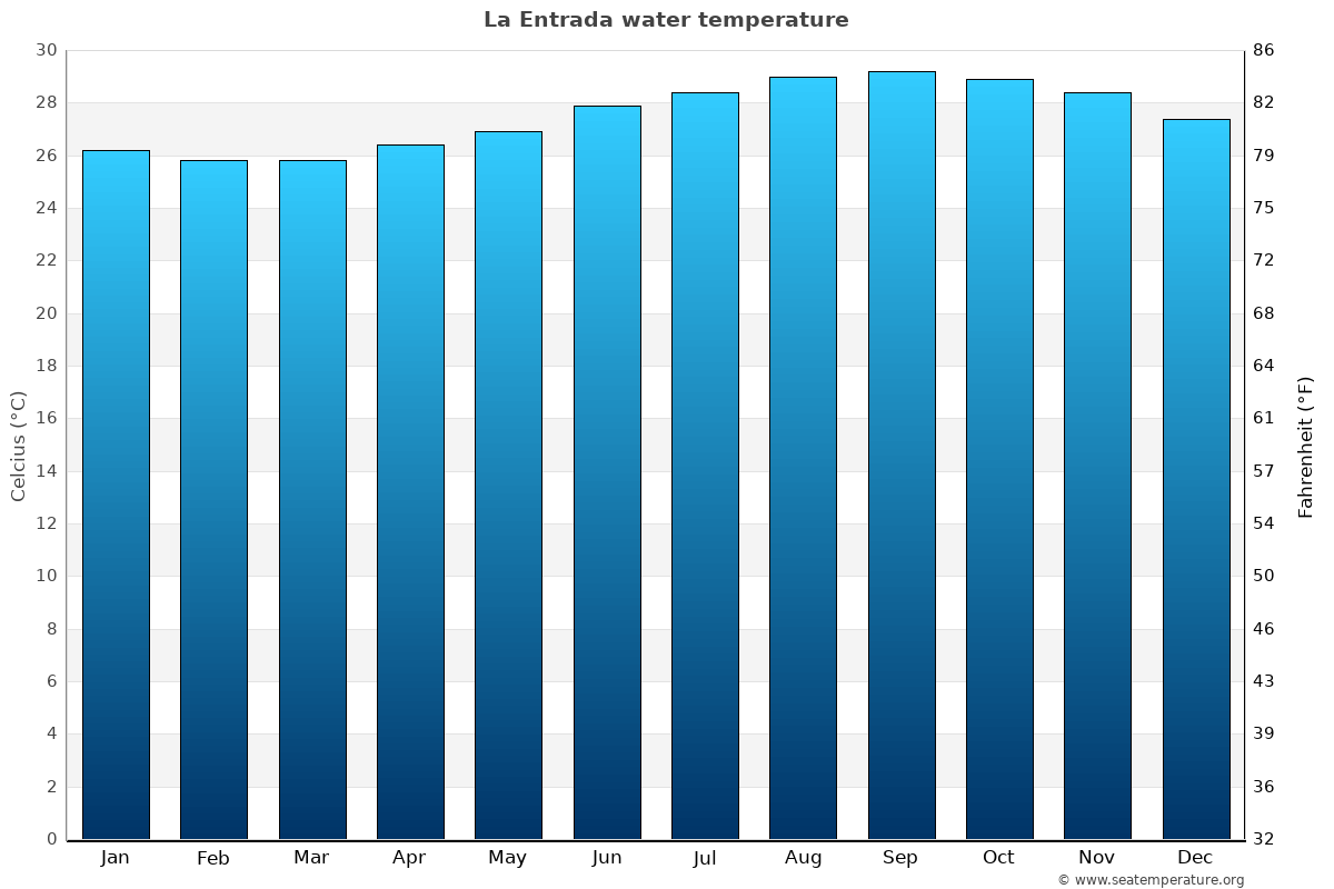 La Entrada average sea temperature chart