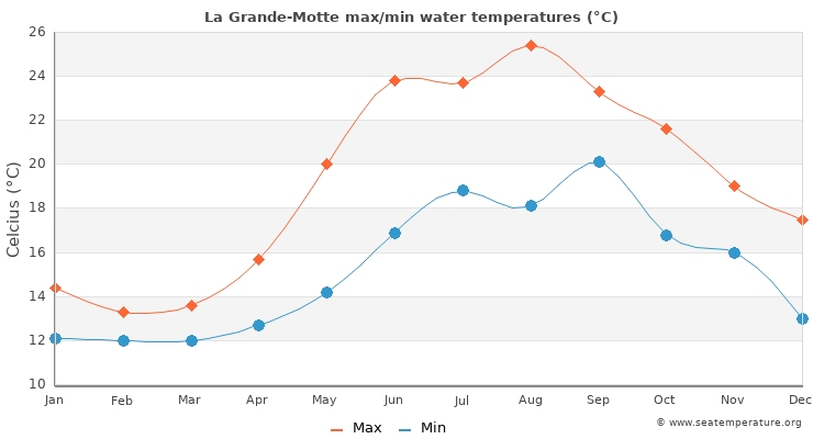La Grande-Motte average maximum / minimum water temperatures