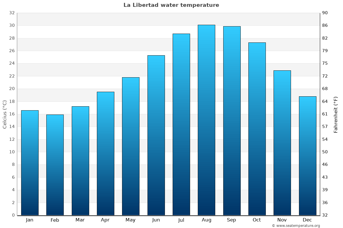 La Libertad average water temperatures