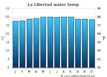 La Libertad average sea temperature chart
