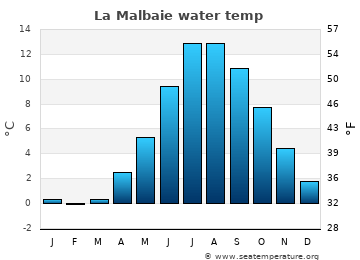 La Malbaie average sea temperature chart