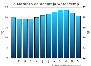 La Matanza de Acentejo average water temp