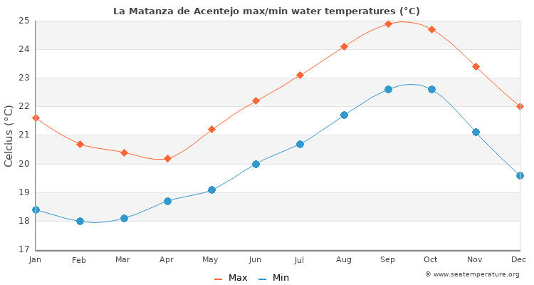 La Matanza de Acentejo average maximum / minimum water temperatures