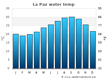 La Paz average sea temperature chart