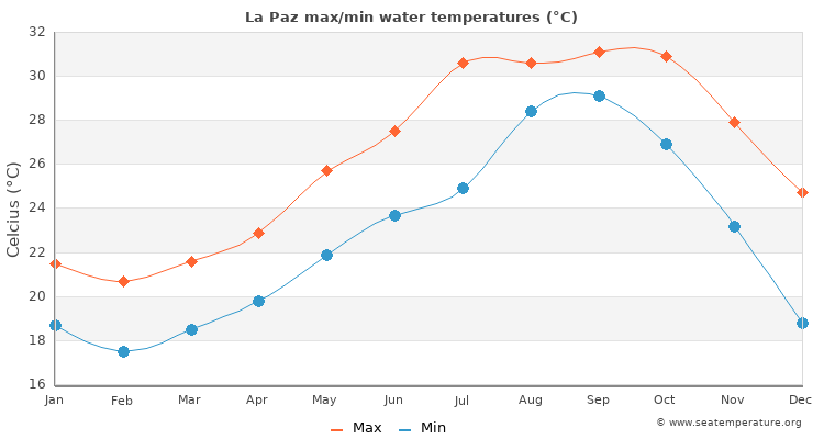 La Paz average maximum / minimum water temperatures
