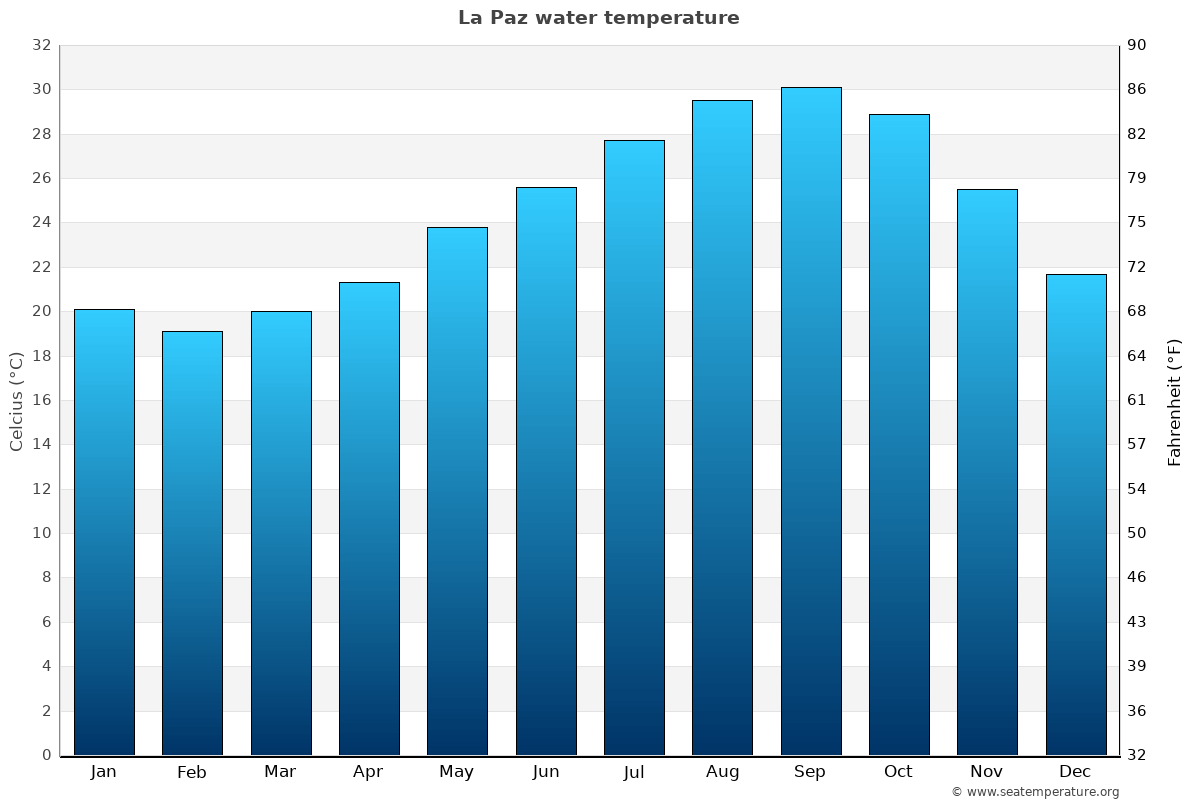 La Paz average water temperatures