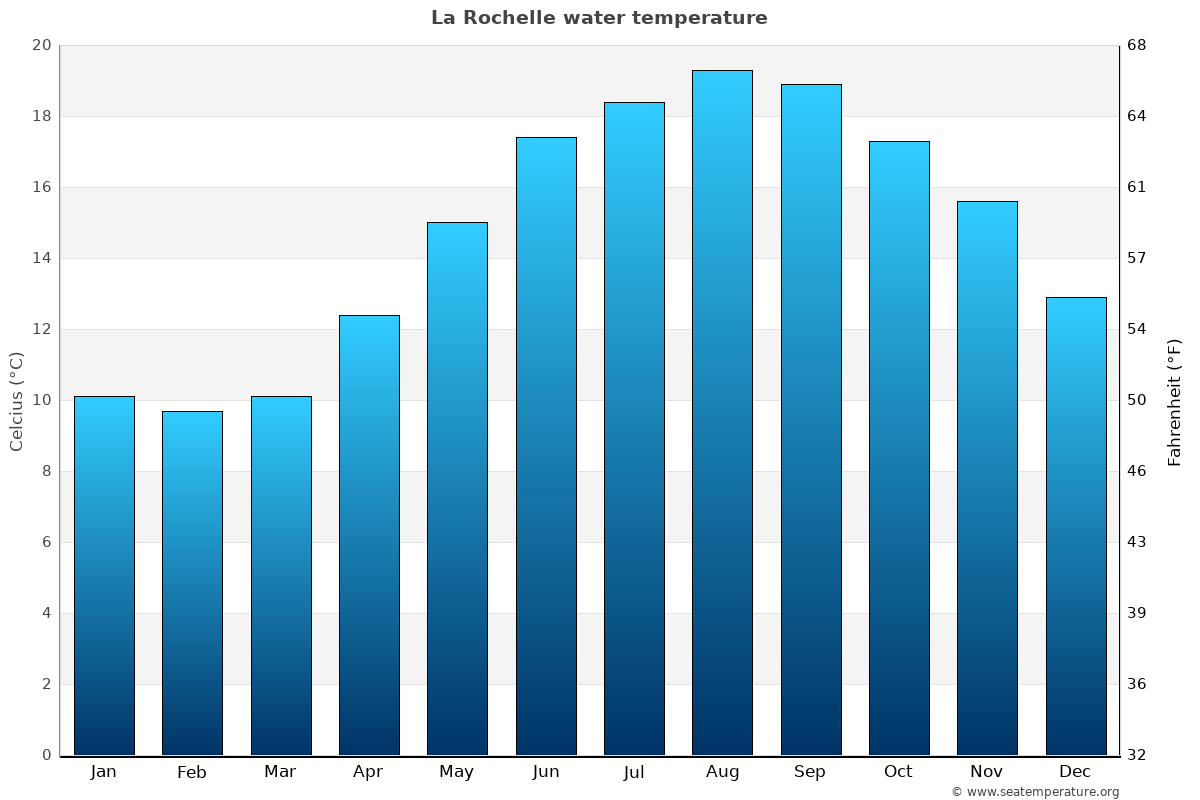 La Rochelle average water temperatures
