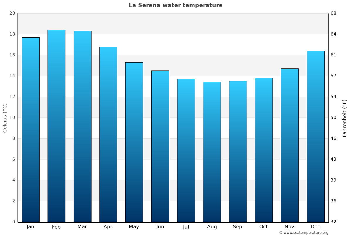 La Serena average sea temperature chart