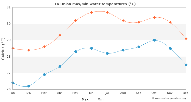 La Union average maximum / minimum water temperatures