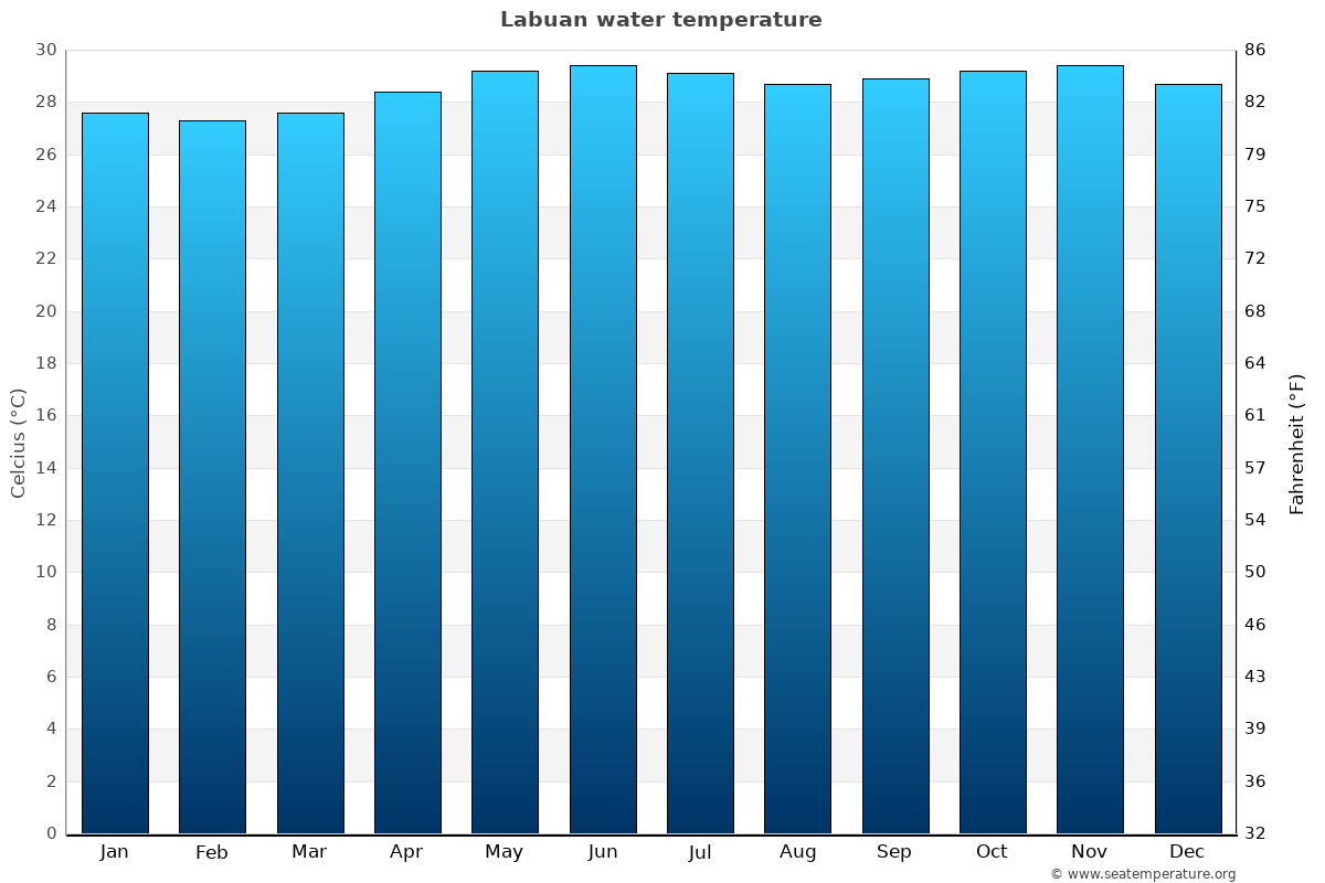 Labuan average water temperatures