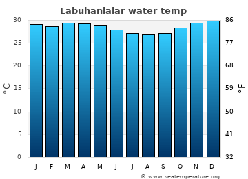 Labuhanlalar average sea temperature chart