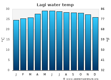 Lagi average sea temperature chart