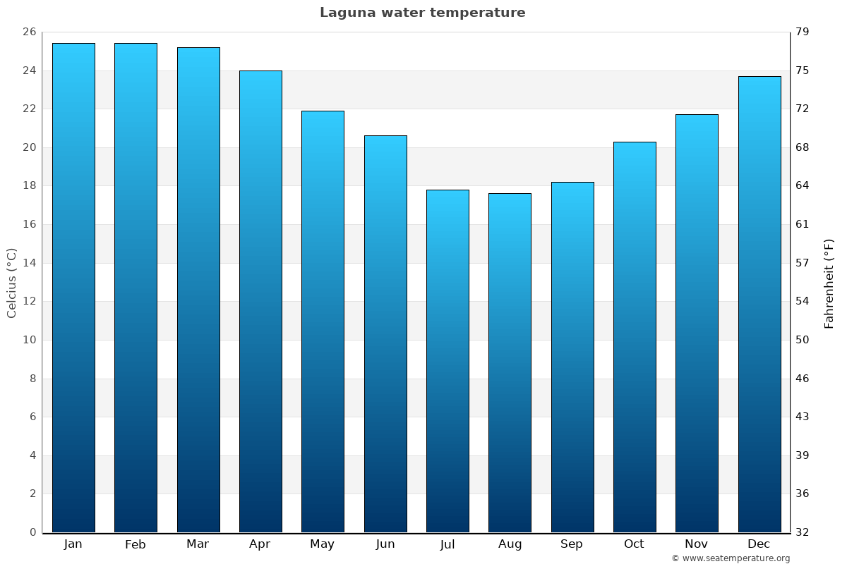 Laguna average water temperatures