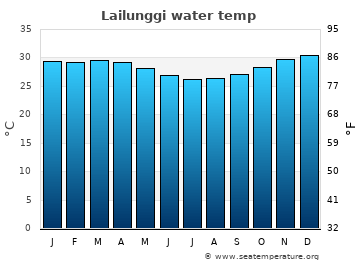 Lailunggi average sea temperature chart