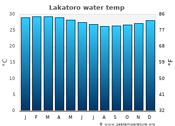 Lakatoro average sea sea_temperature chart