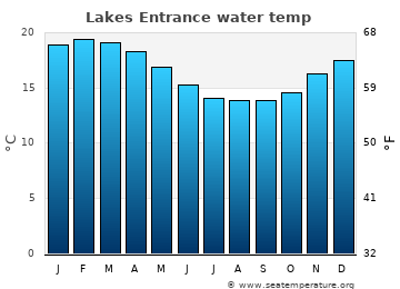 Lakes Entrance average sea temperature chart
