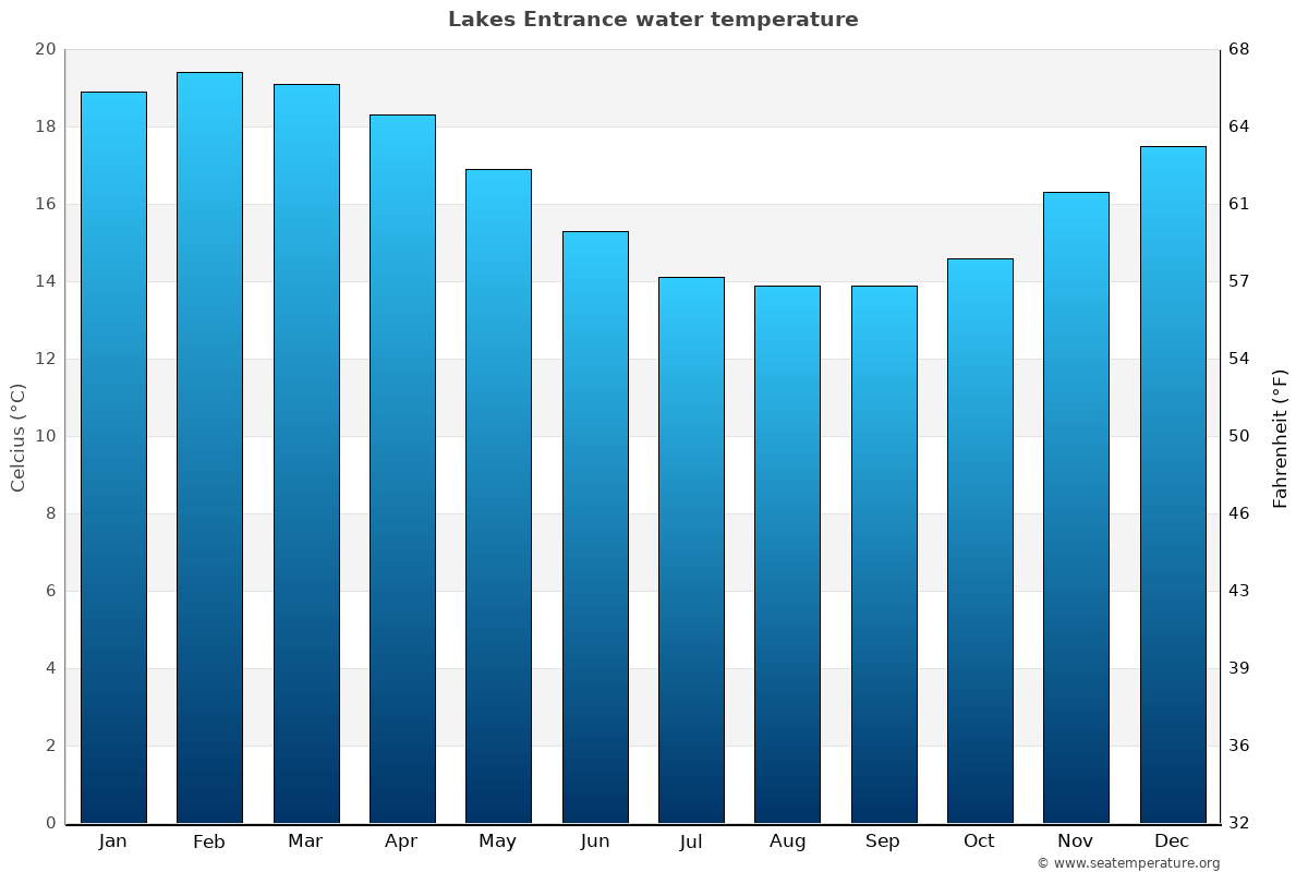 Lakes Entrance average water temperatures