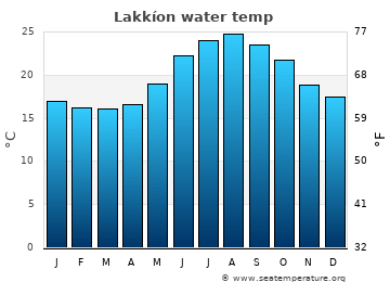 Lakkíon average sea temperature chart