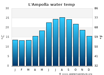 L'Ampolla average sea temperature chart
