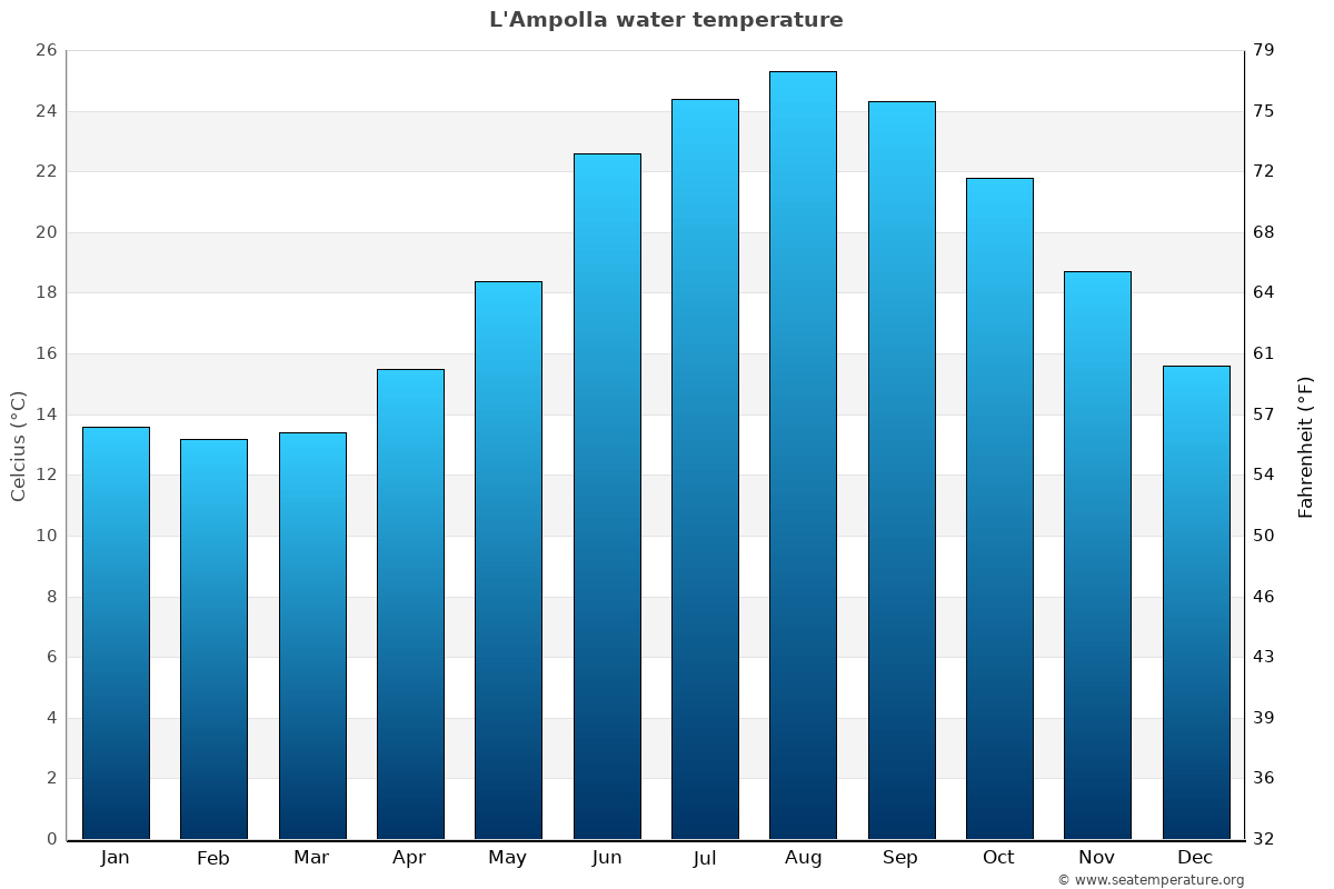 L'Ampolla average water temperatures