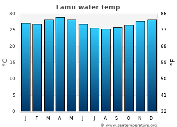 Lamu average sea temperature chart