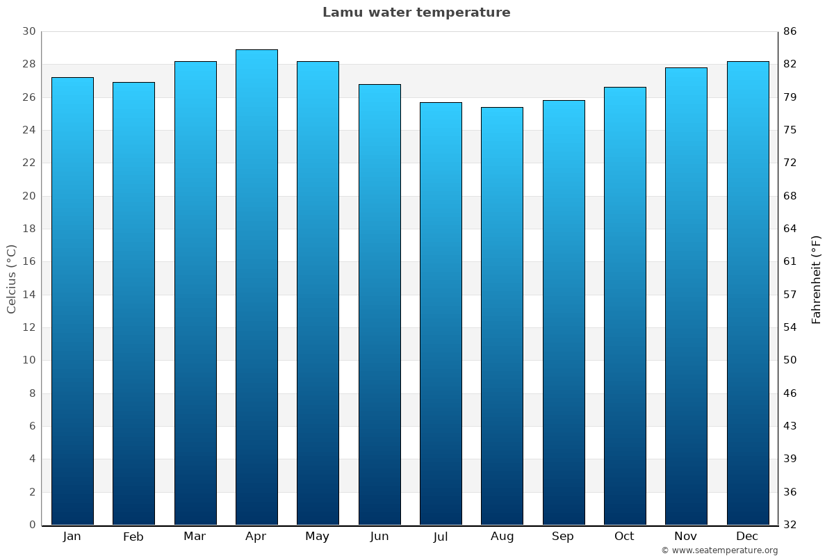 Lamu average water temperatures