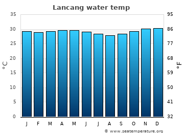 Lancang average sea temperature chart